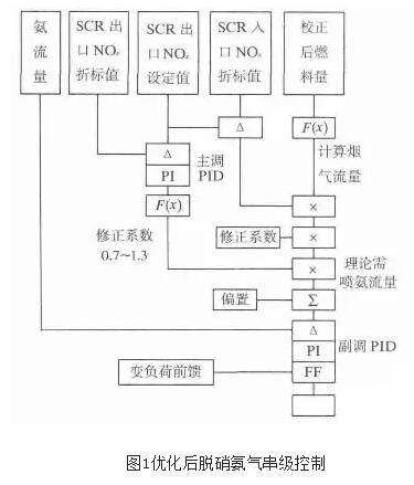 与单回路比例-积分-微分(pid)相比,摩尔比串级回路控制相对复杂,该